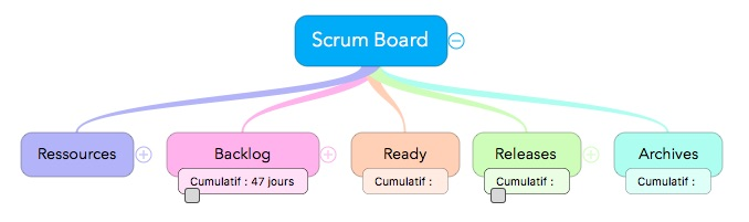iThoughtsX-ScrumBoard-Basic